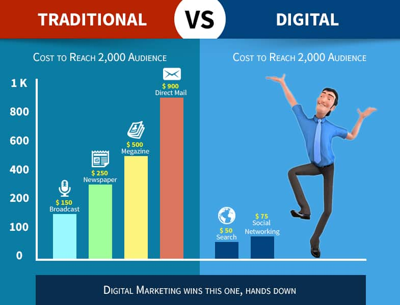 Digital Marketing Vs Traditional Marketing Diffrence