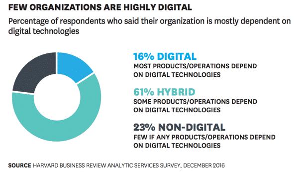 Business Digitization Benifit